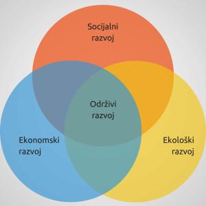 razvoj bojan tri kruga-1