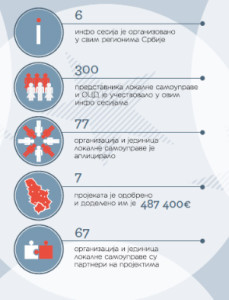 Tvit Infografika Kancelarija OCD