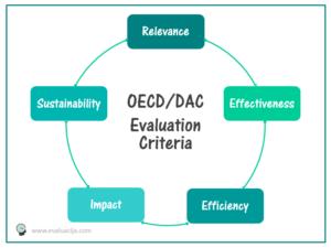 evaluacija OECD DAC criteria blog